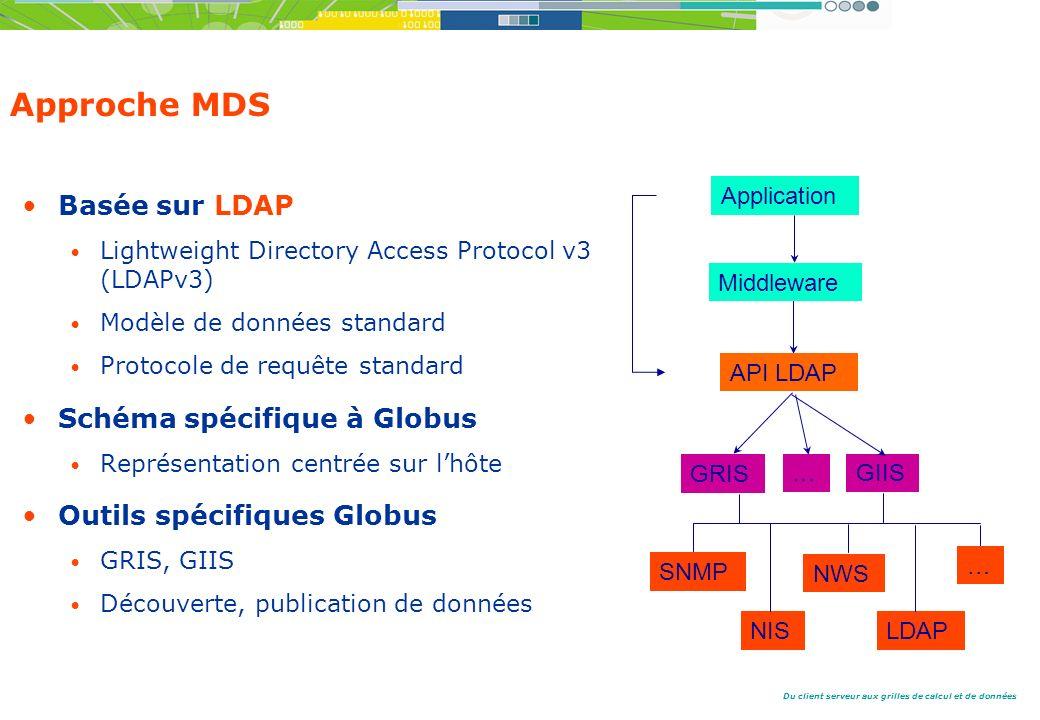 Du client serveur aux grilles de calcul et de données Approche MDS Basée sur LDAP Lightweight Directory Access Protocol v3 (LDAPv3) Modèle de données standard Protocole de requête standard Schéma spécifique à Globus Représentation centrée sur lhôte Outils spécifiques Globus GRIS, GIIS Découverte, publication de données GRIS NIS NWS LDAP API LDAP Middleware … Application GIIS… SNMP