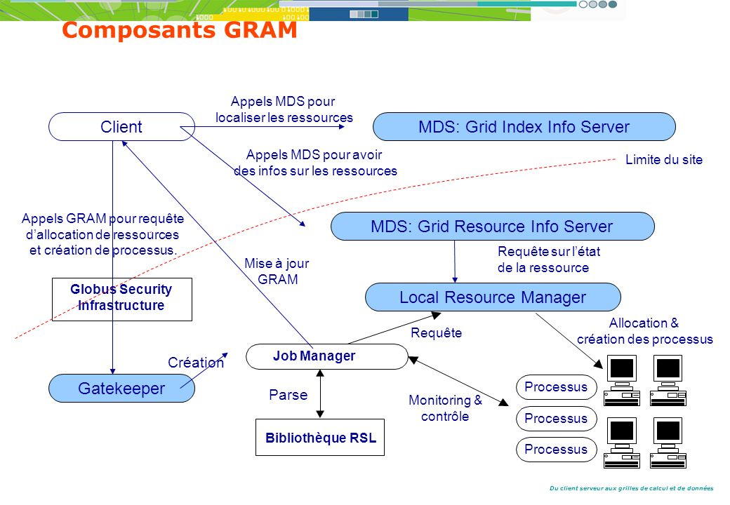 Du client serveur aux grilles de calcul et de données Composants GRAM Globus Security Infrastructure Job Manager Appels GRAM pour requête dallocation de ressources et création de processus.