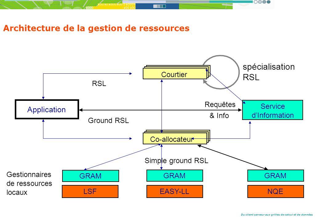 Du client serveur aux grilles de calcul et de données GRAM LSFEASY-LLNQE Application RSL Simple ground RSL Service dInformation Gestionnaires de ressources locaux spécialisation RSL Courtier Ground RSL Co-allocateur Requêtes & Info Architecture de la gestion de ressources