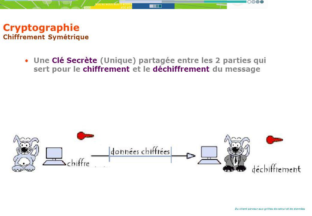 Du client serveur aux grilles de calcul et de données Une Clé Secrète (Unique) partagée entre les 2 parties qui sert pour le chiffrement et le déchiffrement du message Cryptographie Chiffrement Symétrique