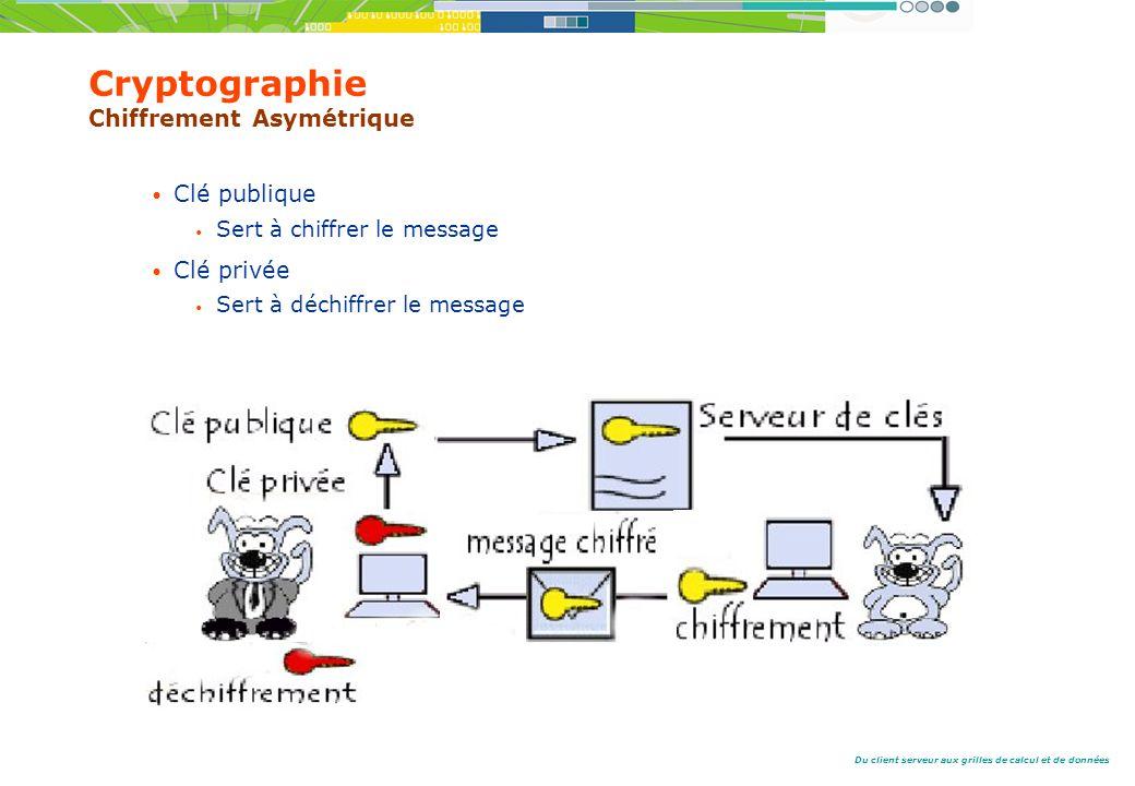 Du client serveur aux grilles de calcul et de données Clé publique Sert à chiffrer le message Clé privée Sert à déchiffrer le message Cryptographie Chiffrement Asymétrique