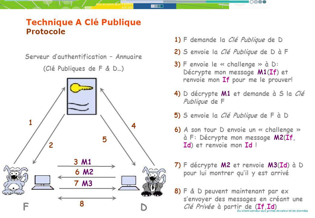 Du client serveur aux grilles de calcul et de données Technique A Clé Publique Protocole Serveur dauthentification – Annuaire (Clé Publiques de F & D…) 1 2 3 M1 4 5 6 M2 7 M3 1) F demande la Clé Publique de D F D 2) S envoie la Clé Publique de D à F 3) F envoie le « challenge » à D: Décrypte mon message M1(If) et renvoie mon If pour me le prouver.