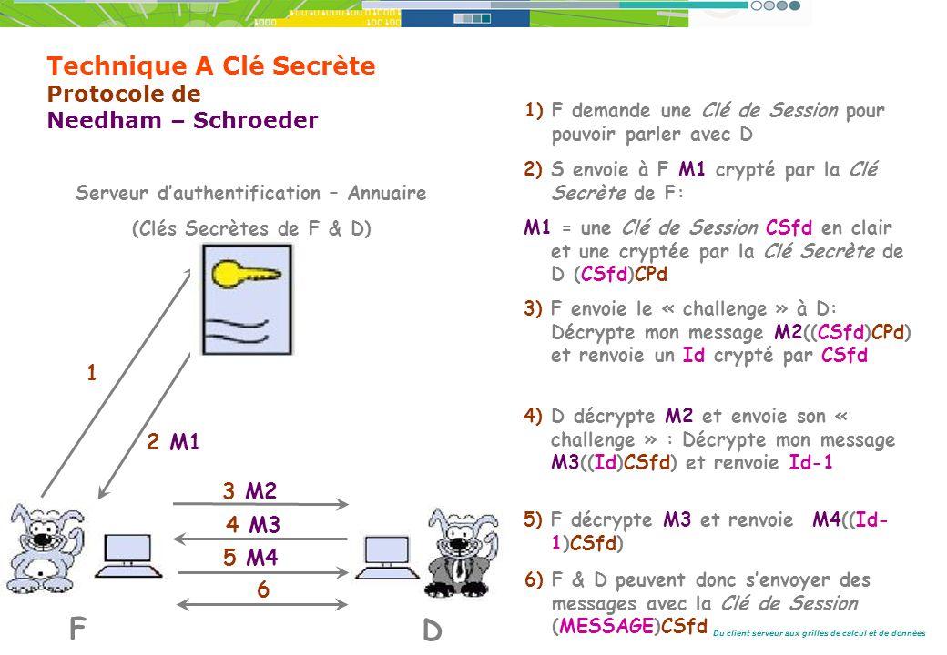 Du client serveur aux grilles de calcul et de données Technique A Clé Secrète Protocole de Needham – Schroeder 1 2 M1 3 M2 4 M3 5 M4 F D Serveur dauthentification – Annuaire (Clés Secrètes de F & D) 1) F demande une Clé de Session pour pouvoir parler avec D 2) S envoie à F M1 crypté par la Clé Secrète de F: M1 = une Clé de Session CSfd en clair et une cryptée par la Clé Secrète de D (CSfd)CPd 3) F envoie le « challenge » à D: Décrypte mon message M2((CSfd)CPd) et renvoie un Id crypté par CSfd 4) D décrypte M2 et envoie son « challenge » : Décrypte mon message M3((Id)CSfd) et renvoie Id-1 5) F décrypte M3 et renvoie M4((Id- 1)CSfd) 6 6) F & D peuvent donc senvoyer des messages avec la Clé de Session (MESSAGE)CSfd
