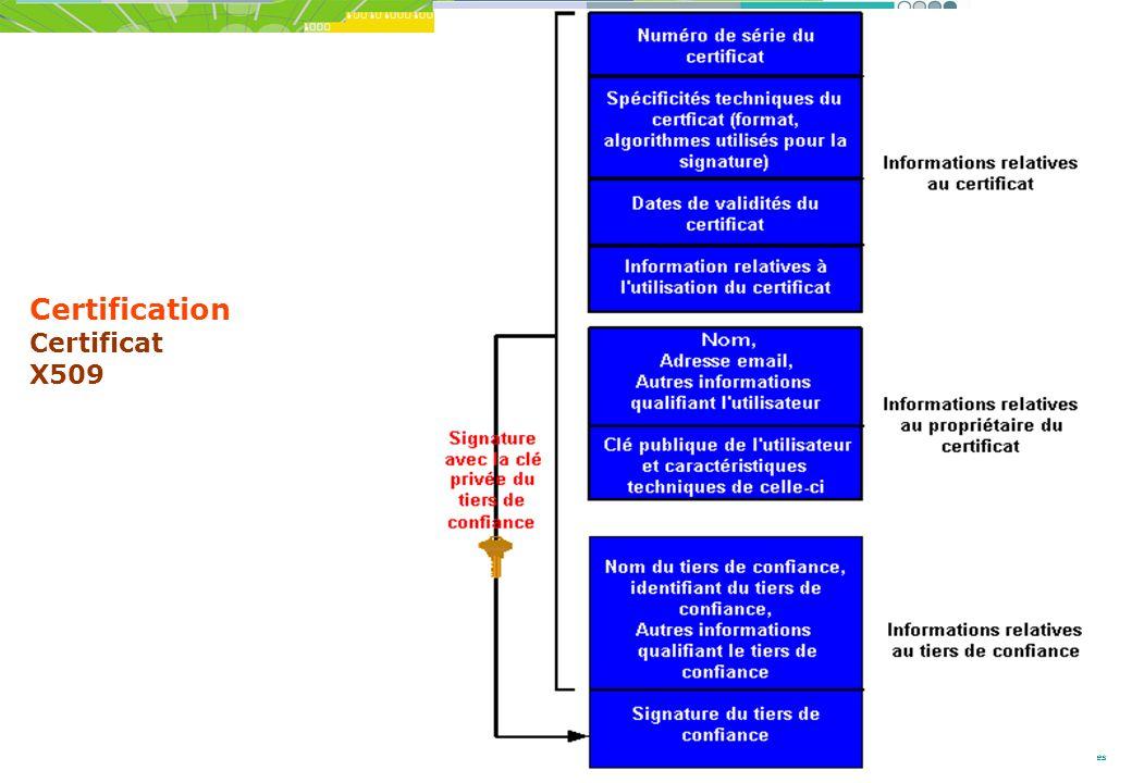 Du client serveur aux grilles de calcul et de données Certification Certificat X509
