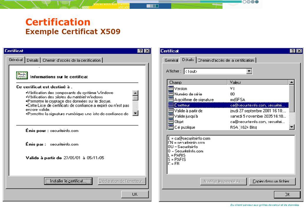 Du client serveur aux grilles de calcul et de données Certification Exemple Certificat X509