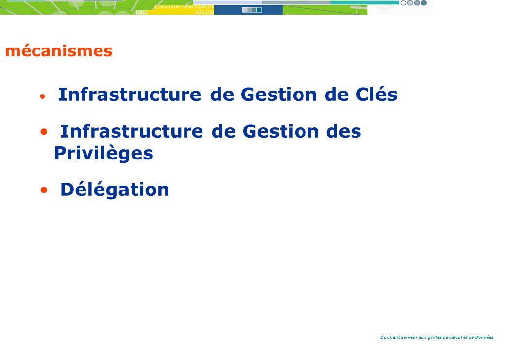 Du client serveur aux grilles de calcul et de données mécanismes Infrastructure de Gestion de Clés Infrastructure de Gestion des Privilèges Délégation