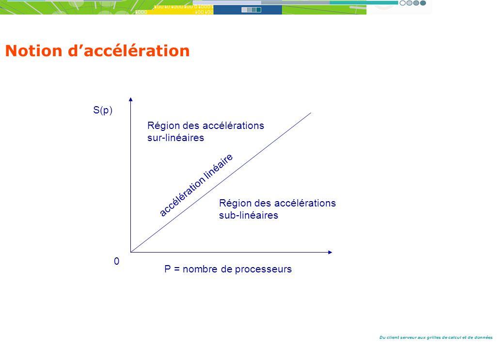 Du client serveur aux grilles de calcul et de données 0 P = nombre de processeurs S(p) Région des accélérations sub-linéaires Région des accélérations sur-linéaires accélération linéaire Notion daccélération