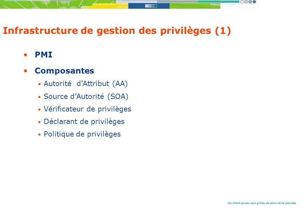 Du client serveur aux grilles de calcul et de données Infrastructure de gestion des privilèges (1) PMI Composantes Autorité dAttribut (AA) Source dAutorité (SOA) Vérificateur de privilèges Déclarant de privilèges Politique de privilèges