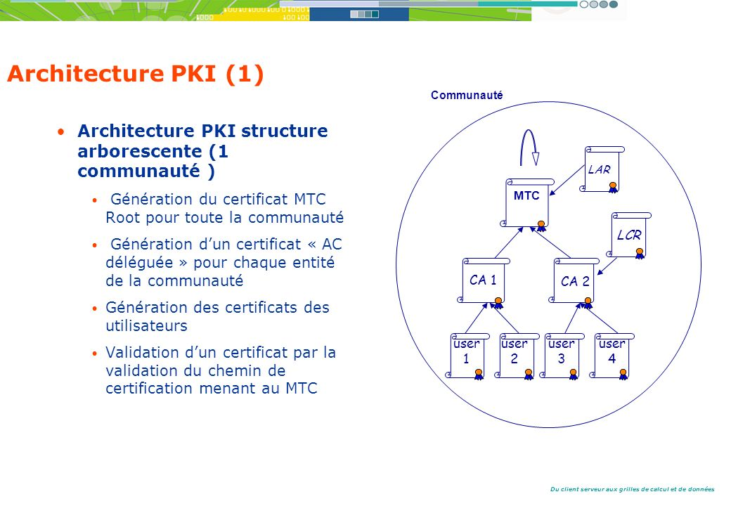 Du client serveur aux grilles de calcul et de données Architecture PKI (1) Architecture PKI structure arborescente (1 communauté ) Génération du certificat MTC Root pour toute la communauté Génération dun certificat « AC déléguée » pour chaque entité de la communauté Génération des certificats des utilisateurs Validation dun certificat par la validation du chemin de certification menant au MTC user 1 MTC CA 1 CA 2 user 2 user 3 user 4 LAR LCR Communauté