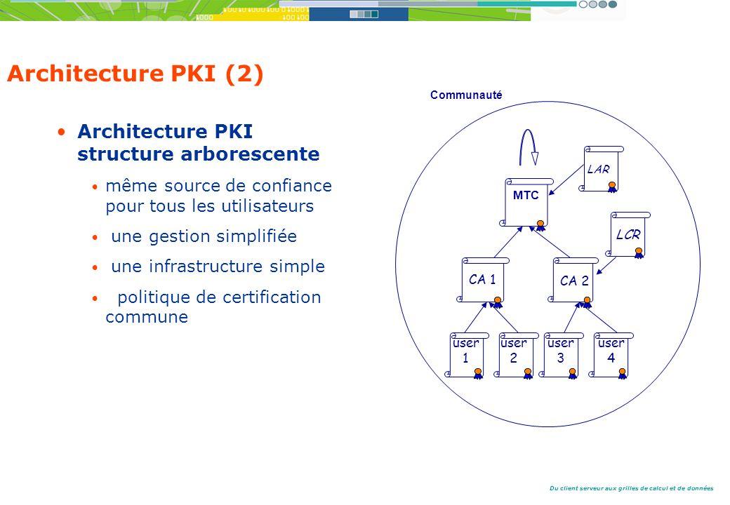 Du client serveur aux grilles de calcul et de données Architecture PKI (2) Architecture PKI structure arborescente même source de confiance pour tous les utilisateurs une gestion simplifiée une infrastructure simple politique de certification commune user 1 MTC CA 1 CA 2 user 2 user 3 user 4 LAR LCR Communauté