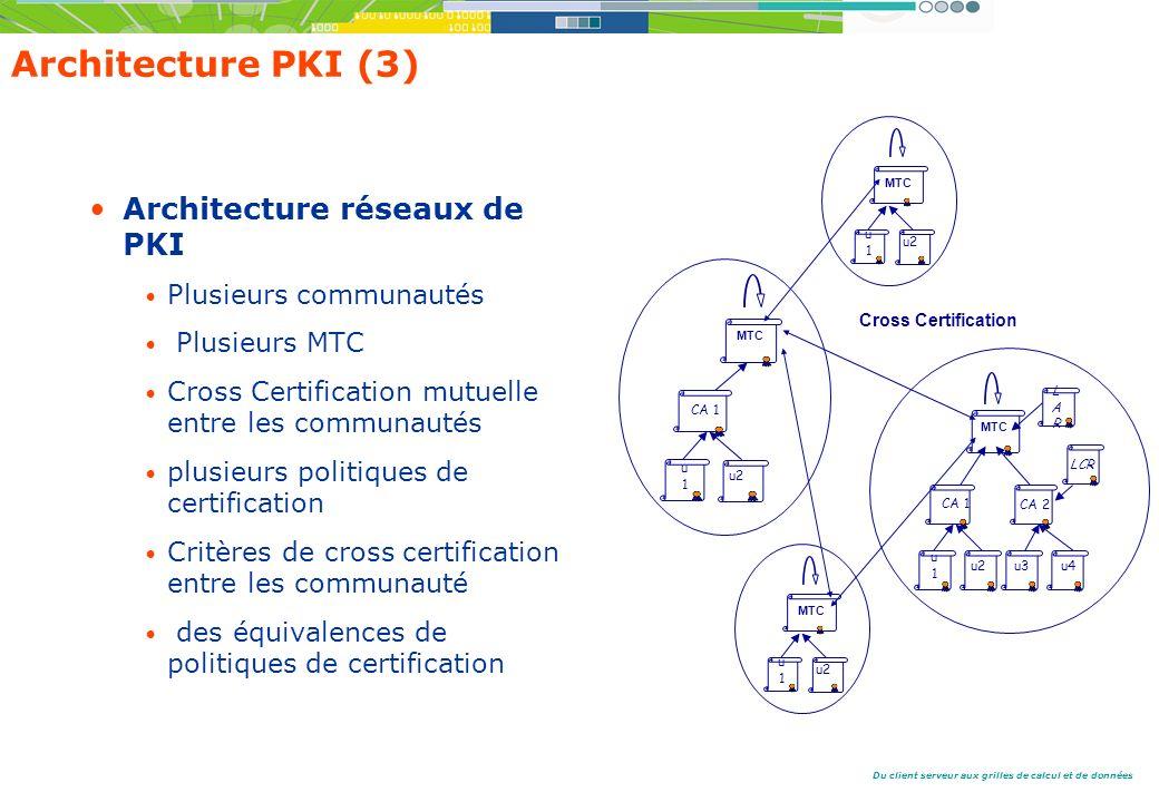 Du client serveur aux grilles de calcul et de données Architecture PKI (3) Architecture réseaux de PKI Plusieurs communautés Plusieurs MTC Cross Certification mutuelle entre les communautés plusieurs politiques de certification Critères de cross certification entre les communauté des équivalences de politiques de certification u1u1 CA 1 CA 2 u2u3u4 MTC LARLAR LCR u1u1 MTC CA 1 u2 MTC u1u1 u2 Cross Certification MTC u1u1 u2