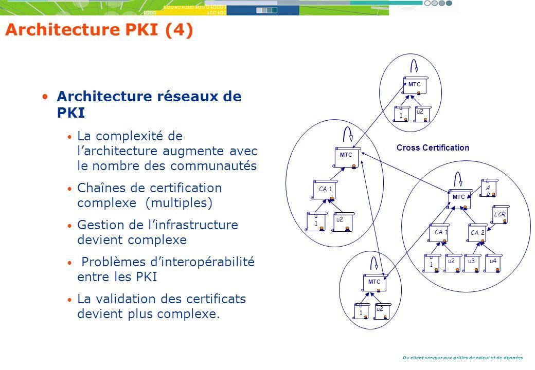 Du client serveur aux grilles de calcul et de données Architecture PKI (4) Architecture réseaux de PKI La complexité de larchitecture augmente avec le nombre des communautés Chaînes de certification complexe (multiples) Gestion de linfrastructure devient complexe Problèmes dinteropérabilité entre les PKI La validation des certificats devient plus complexe.