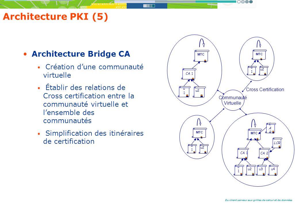 Du client serveur aux grilles de calcul et de données Architecture PKI (5) Architecture Bridge CA Création dune communauté virtuelle Établir des relations de Cross certification entre la communauté virtuelle et lensemble des communautés Simplification des itinéraires de certification u1u1 CA 1 CA 2 u2u3u4 MTC LARLAR LCR u1u1 MTC CA 1 u2 MTC u1u1 u2 Cross Certification MTC u1u1 u2 Communauté Virtuelle