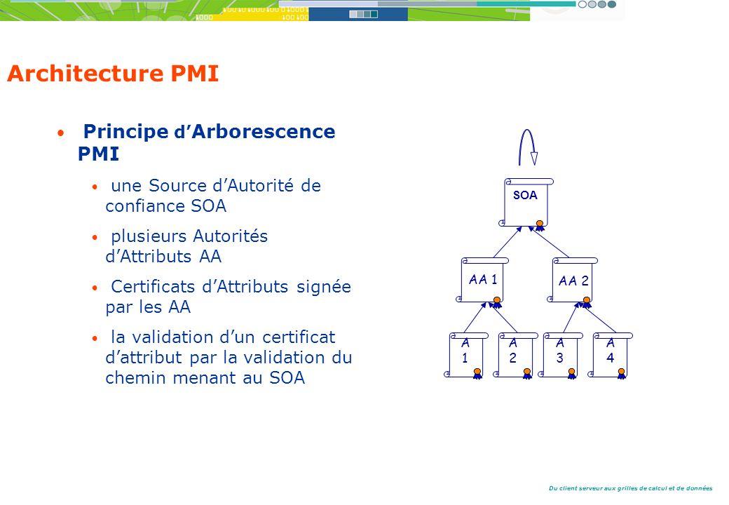Du client serveur aux grilles de calcul et de données Architecture PMI Principe d Arborescence PMI une Source dAutorité de confiance SOA plusieurs Autorités dAttributs AA Certificats dAttributs signée par les AA la validation dun certificat dattribut par la validation du chemin menant au SOA A1A1 SOA AA 1 AA 2 A2A2 A3A3 A4A4
