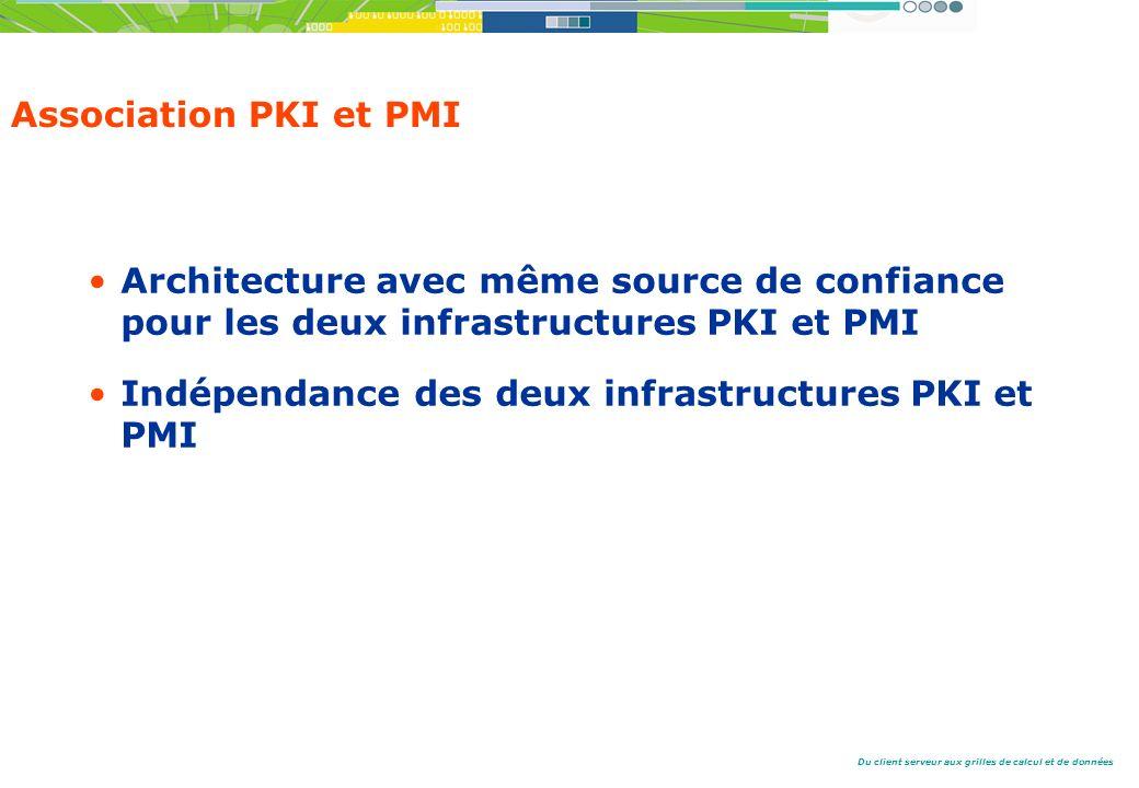 Du client serveur aux grilles de calcul et de données Association PKI et PMI Architecture avec même source de confiance pour les deux infrastructures PKI et PMI Indépendance des deux infrastructures PKI et PMI