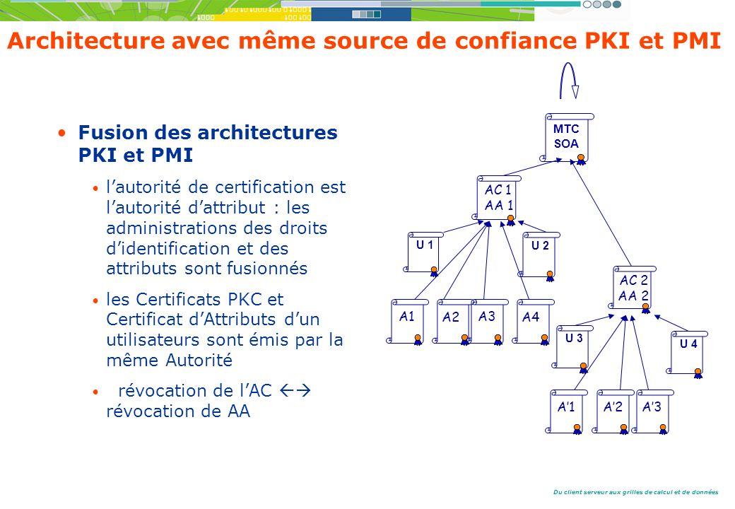 Du client serveur aux grilles de calcul et de données Architecture avec même source de confiance PKI et PMI Fusion des architectures PKI et PMI lautorité de certification est lautorité dattribut : les administrations des droits didentification et des attributs sont fusionnés les Certificats PKC et Certificat dAttributs dun utilisateurs sont émis par la même Autorité révocation de lAC révocation de AA MTC SOA U 4 A3 AC 2 AA 2 U 3 A1A2 AC 1 AA 1 A1 A2 U 1 U 2 A3 A4