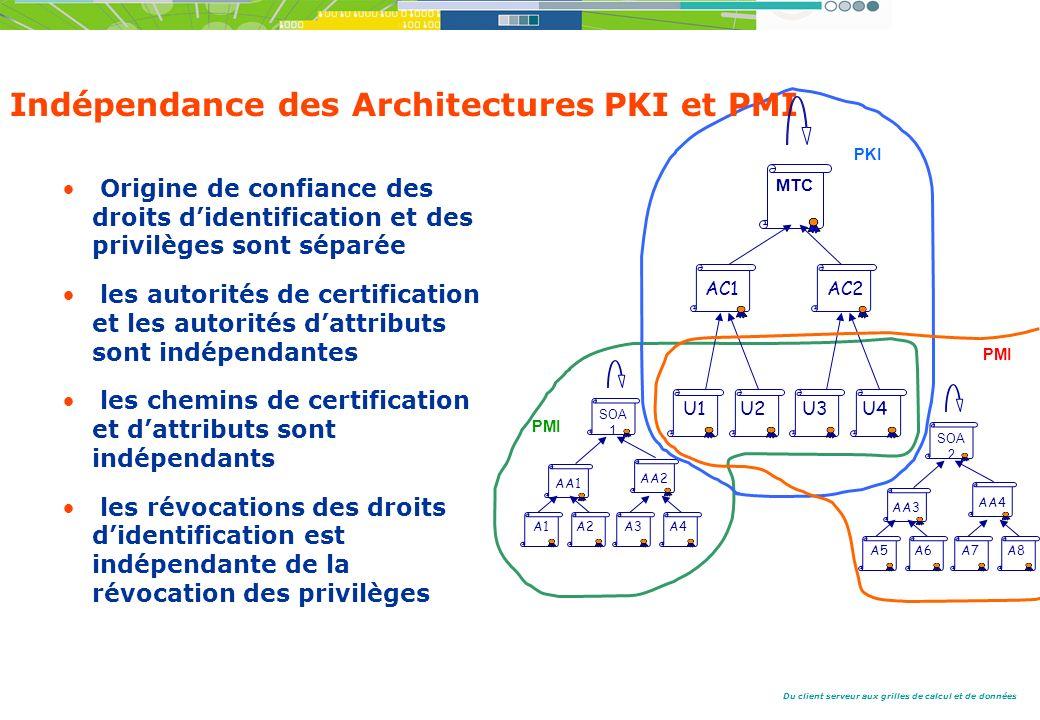 Du client serveur aux grilles de calcul et de données Indépendance des Architectures PKI et PMI Origine de confiance des droits didentification et des privilèges sont séparée les autorités de certification et les autorités dattributs sont indépendantes les chemins de certification et dattributs sont indépendants les révocations des droits didentification est indépendante de la révocation des privilèges AC1 U1U2 AA2 SOA 1 A3 A4 AA1 A1A2 MTC AC2 U3U4 AA4 SOA 2 A7A8 AA3 A5A6 PKI PMI
