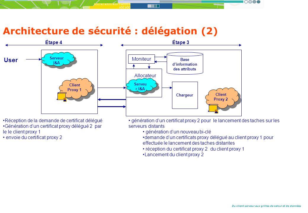 Du client serveur aux grilles de calcul et de données Architecture de sécurité : délégation (2) Étape 3 génération dun certificat proxy 2 pour le lancement des taches sur les serveurs distants génération dun nouveau bi-clé demande dun certificats proxy délégué au client proxy 1 pour effectuée le lancement des taches distantes réception du certificat proxy 2 du client proxy 1 Lancement du client proxy 2 Étape 4 User Client Proxy 1 Serveur I&A Serveur I&A Serveu r I&A Allocateur Moniteur Base dinformation des attributs Chargeur Réception de la demande de certificat délégué Génération dun certificat proxy délégué 2 par le le client proxy 1 envoie du certificat proxy 2 Client Proxy 2