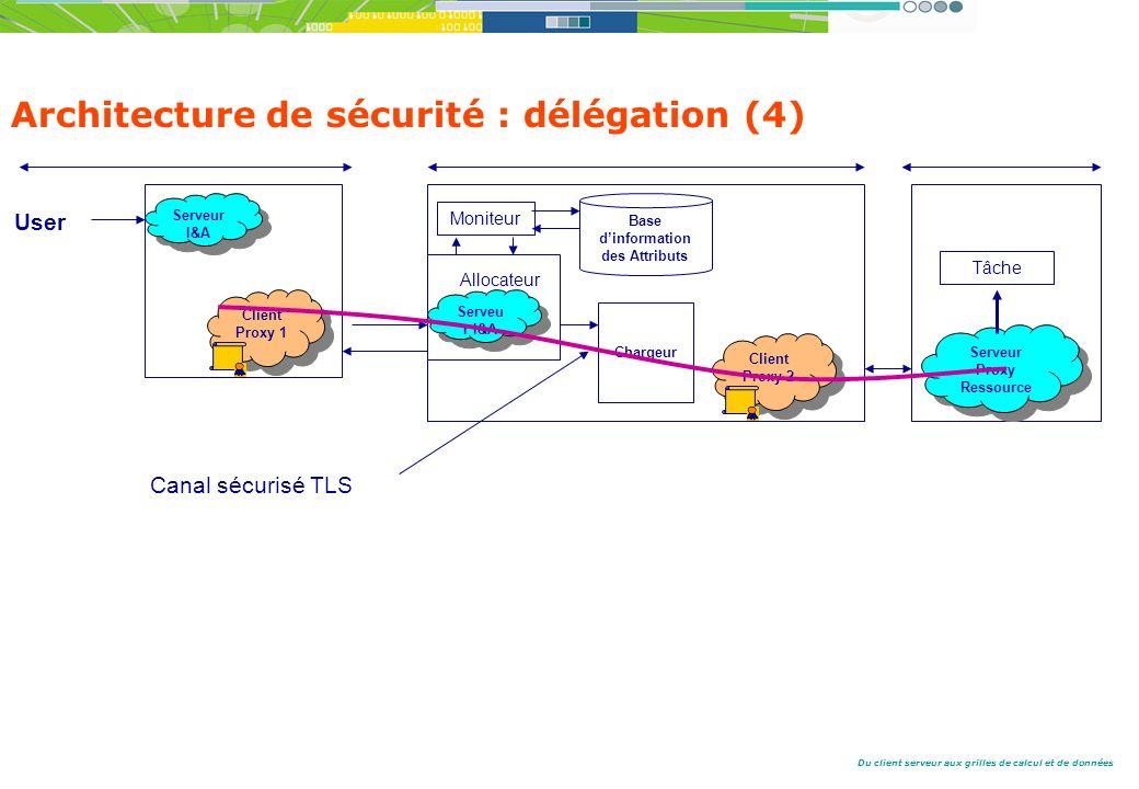 Du client serveur aux grilles de calcul et de données Architecture de sécurité : délégation (4) Canal sécurisé TLS User Client Proxy 1 Serveur I&A Serveur I&A Serveu r I&A Allocateur Moniteur Base dinformation des Attributs Chargeur Client Proxy 2 Serveur Proxy Ressource Serveur Proxy Ressource Tâche
