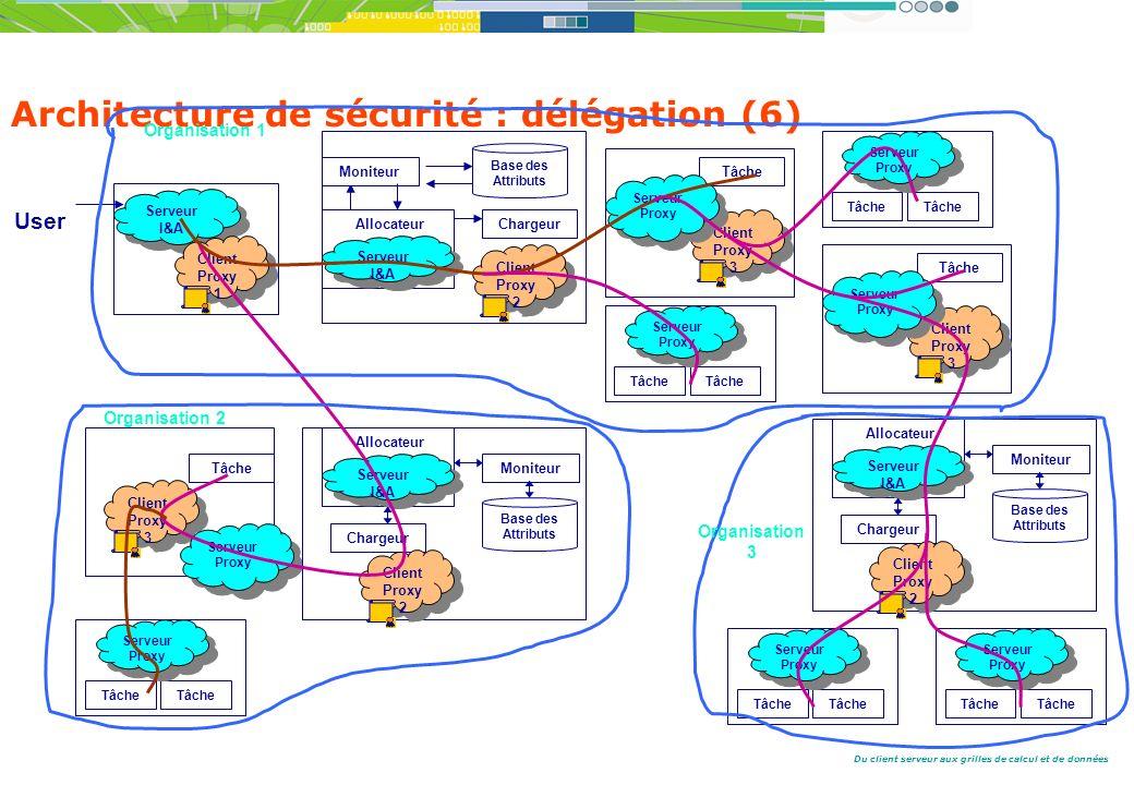Du client serveur aux grilles de calcul et de données Architecture de sécurité : délégation (6) User Serveur I&A Serveur I&A Client Proxy 1 Serveur I&A Allocateur Moniteur Base des Attributs Chargeur Client Proxy 2 Tâche Client Proxy 3 Serveur Proxy Serveur Proxy Tâche Serveur Proxy Serveur Proxy Tâche Serveur Proxy Serveur Proxy Tâche Client Proxy 3 Serveur Proxy Serveur Proxy Tâche Client Proxy 3 Serveur Proxy Serveur Proxy Tâche Serveur Proxy Serveur Proxy Tâche Serveur Proxy Serveur Proxy Tâche Serveur Proxy Serveur Proxy Tâche Serveur I&A Allocateur Moniteur Base des Attributs Chargeur Client Proxy 2 Serveur I&A Allocateur Moniteur Base des Attributs Chargeur Client Proxy 2 Organisation 1 Organisation 2 Organisation 3