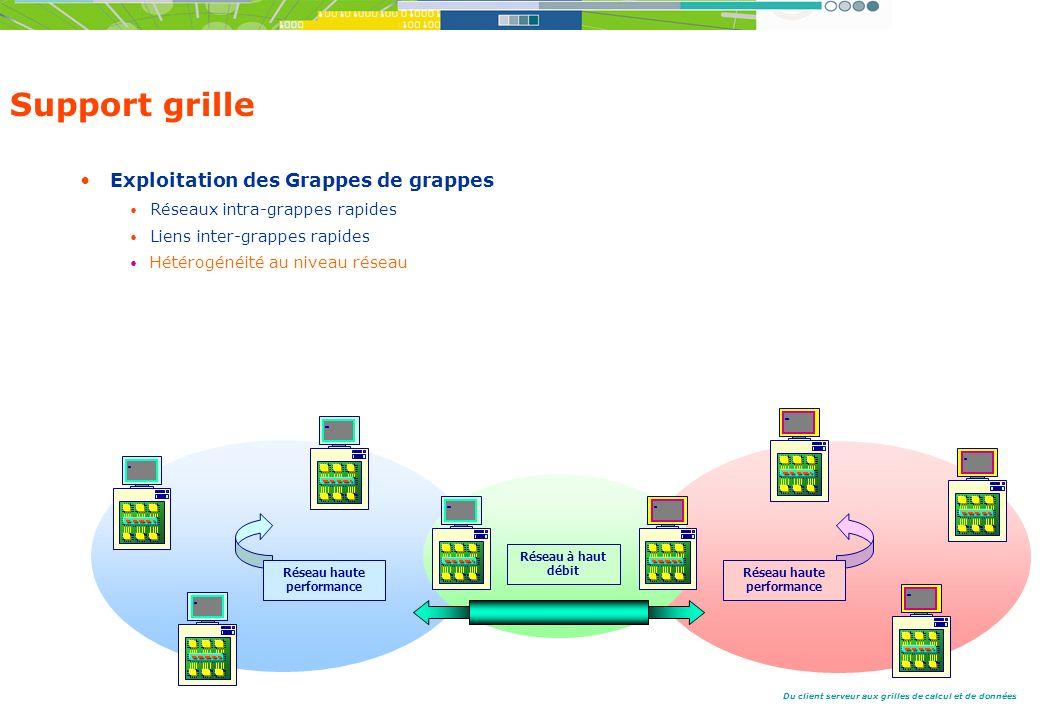Du client serveur aux grilles de calcul et de données Support grille Exploitation des Grappes de grappes Réseaux intra-grappes rapides Liens inter-grappes rapides Hétérogénéité au niveau réseau Réseau à haut débit Réseau haute performance