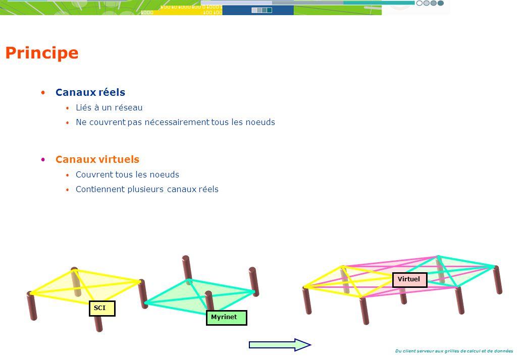 Du client serveur aux grilles de calcul et de données Principe Canaux réels Liés à un réseau Ne couvrent pas nécessairement tous les noeuds Canaux virtuels Couvrent tous les noeuds Contiennent plusieurs canaux réels Myrinet SCI Virtuel