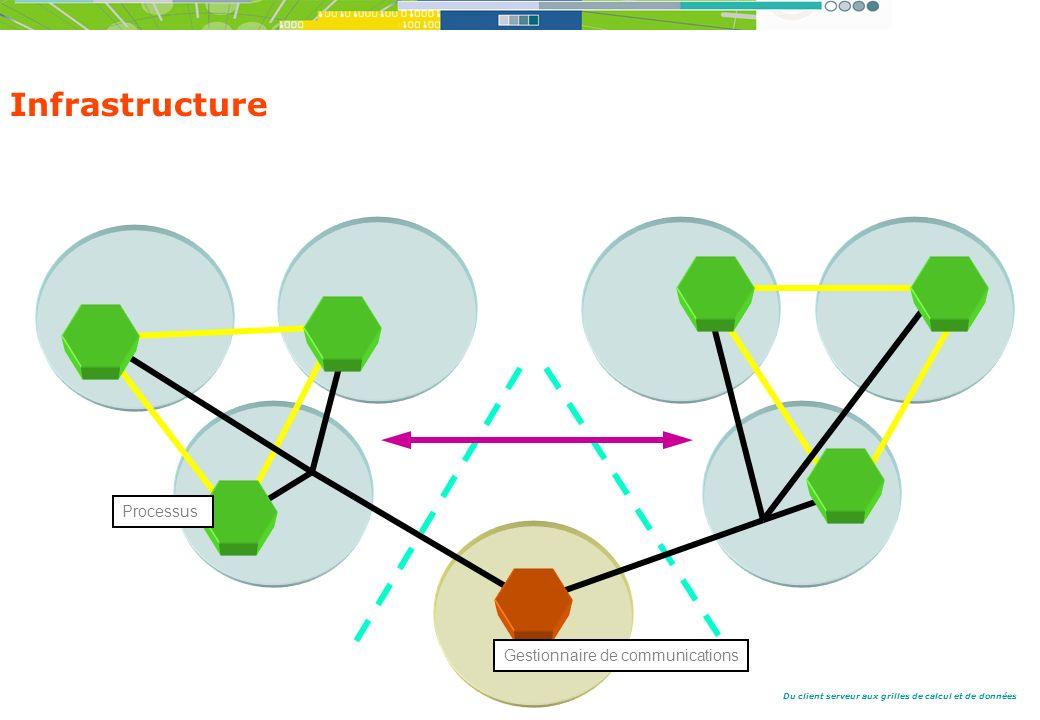 Du client serveur aux grilles de calcul et de données Infrastructure Processus Gestionnaire de communications