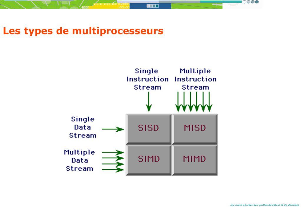Du client serveur aux grilles de calcul et de données Les types de multiprocesseurs