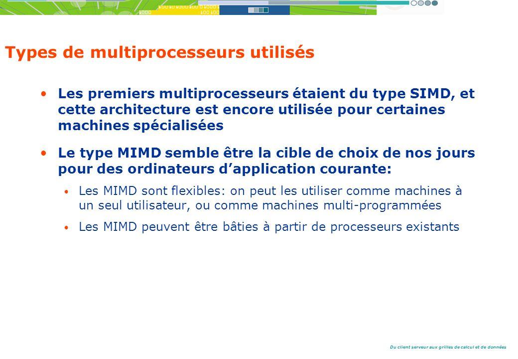 Du client serveur aux grilles de calcul et de données Types de multiprocesseurs utilisés Les premiers multiprocesseurs étaient du type SIMD, et cette architecture est encore utilisée pour certaines machines spécialisées Le type MIMD semble être la cible de choix de nos jours pour des ordinateurs dapplication courante: Les MIMD sont flexibles: on peut les utiliser comme machines à un seul utilisateur, ou comme machines multi-programmées Les MIMD peuvent être bâties à partir de processeurs existants