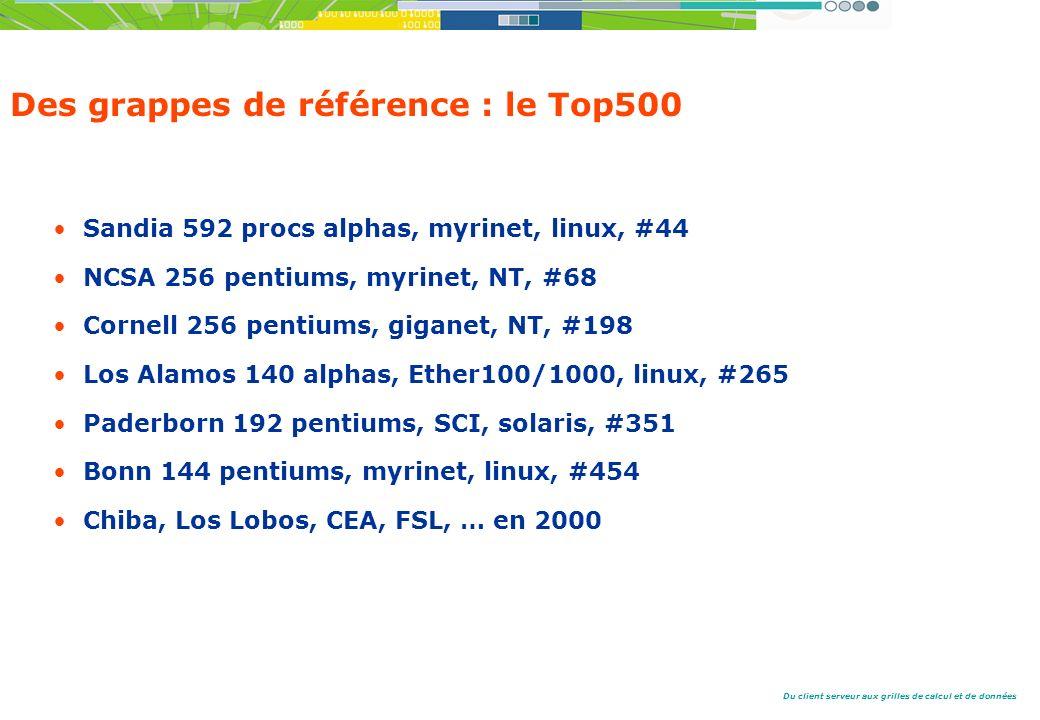 Du client serveur aux grilles de calcul et de données Des grappes de référence : le Top500 Sandia 592 procs alphas, myrinet, linux, #44 NCSA 256 pentiums, myrinet, NT, #68 Cornell 256 pentiums, giganet, NT, #198 Los Alamos 140 alphas, Ether100/1000, linux, #265 Paderborn 192 pentiums, SCI, solaris, #351 Bonn 144 pentiums, myrinet, linux, #454 Chiba, Los Lobos, CEA, FSL, … en 2000