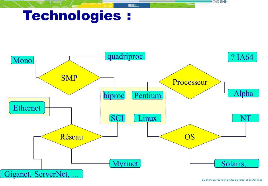 Du client serveur aux grilles de calcul et de données Processeur Pentium Alpha NTLinux OS Solaris,...
