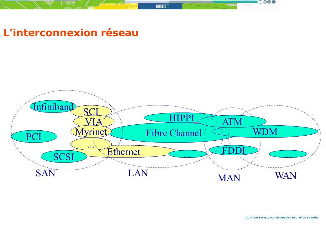 Du client serveur aux grilles de calcul et de données Linterconnexion réseau SCI VIA Fibre Channel HIPPI FDDI WDM Infiniband Ethernet PCI SAN WAN MAN LAN...
