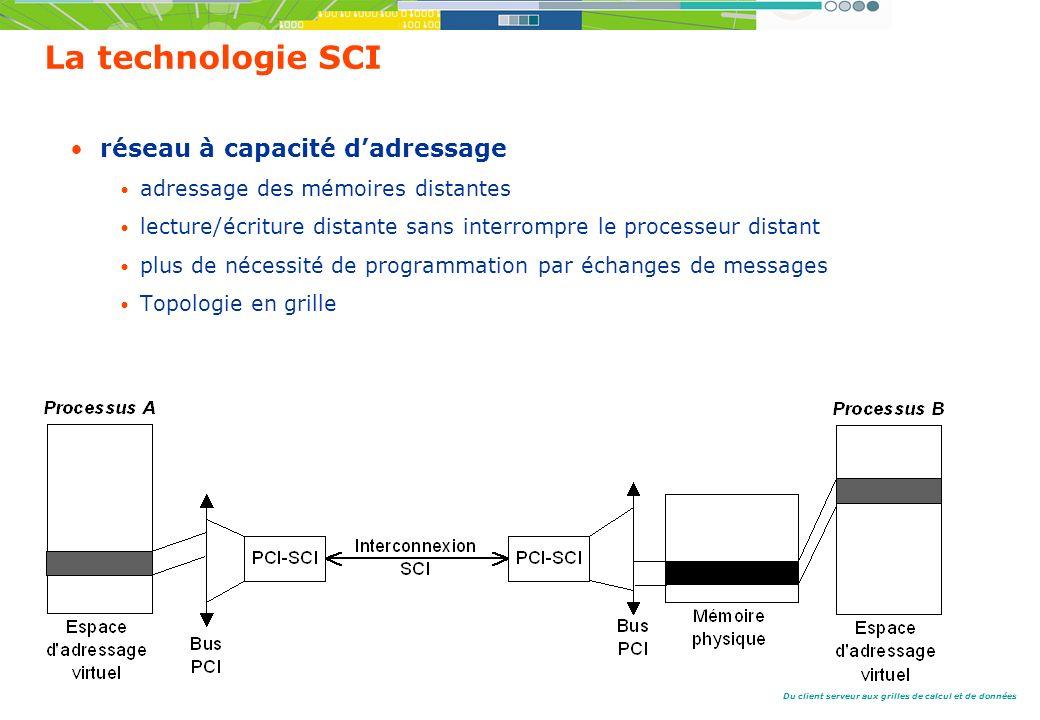 Du client serveur aux grilles de calcul et de données La technologie SCI réseau à capacité dadressage adressage des mémoires distantes lecture/écriture distante sans interrompre le processeur distant plus de nécessité de programmation par échanges de messages Topologie en grille