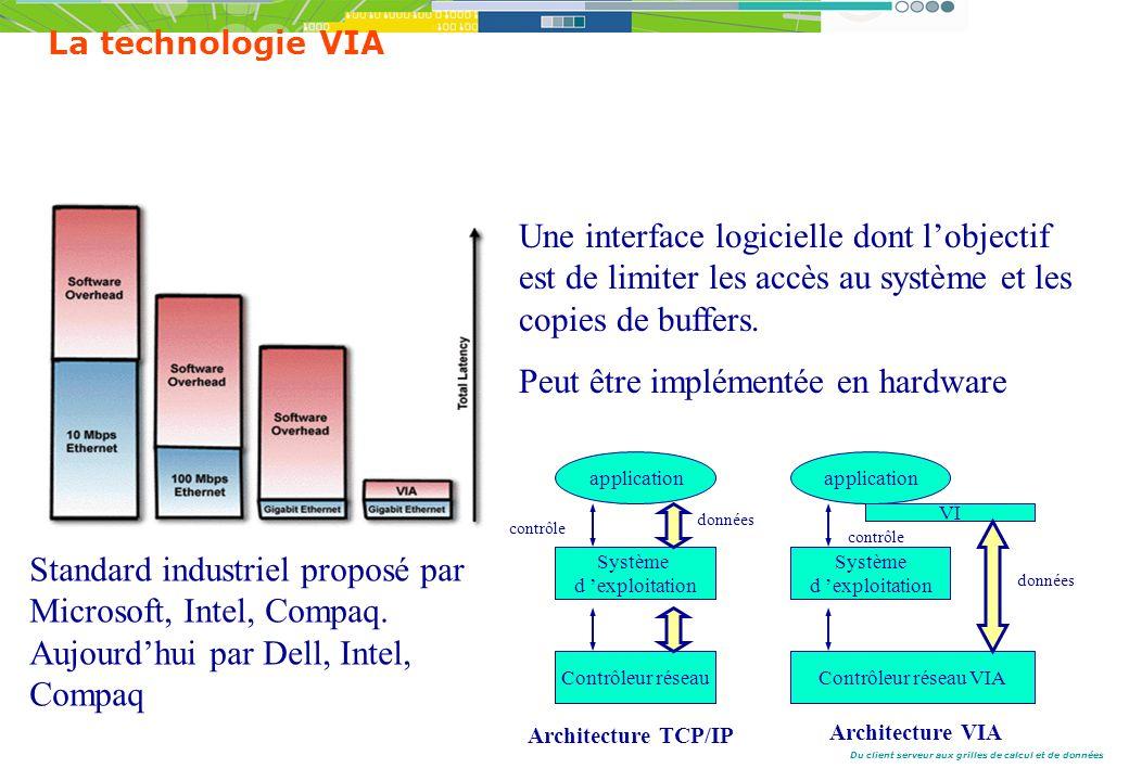 Du client serveur aux grilles de calcul et de données La technologie VIA Une interface logicielle dont lobjectif est de limiter les accès au système et les copies de buffers.
