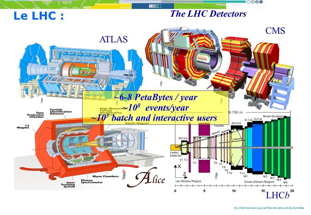 Du client serveur aux grilles de calcul et de données The LHC Detectors CMS ATLAS LHCb ~6-8 PetaBytes / year ~10 8 events/year ~10 3 batch and interactive users Le LHC :