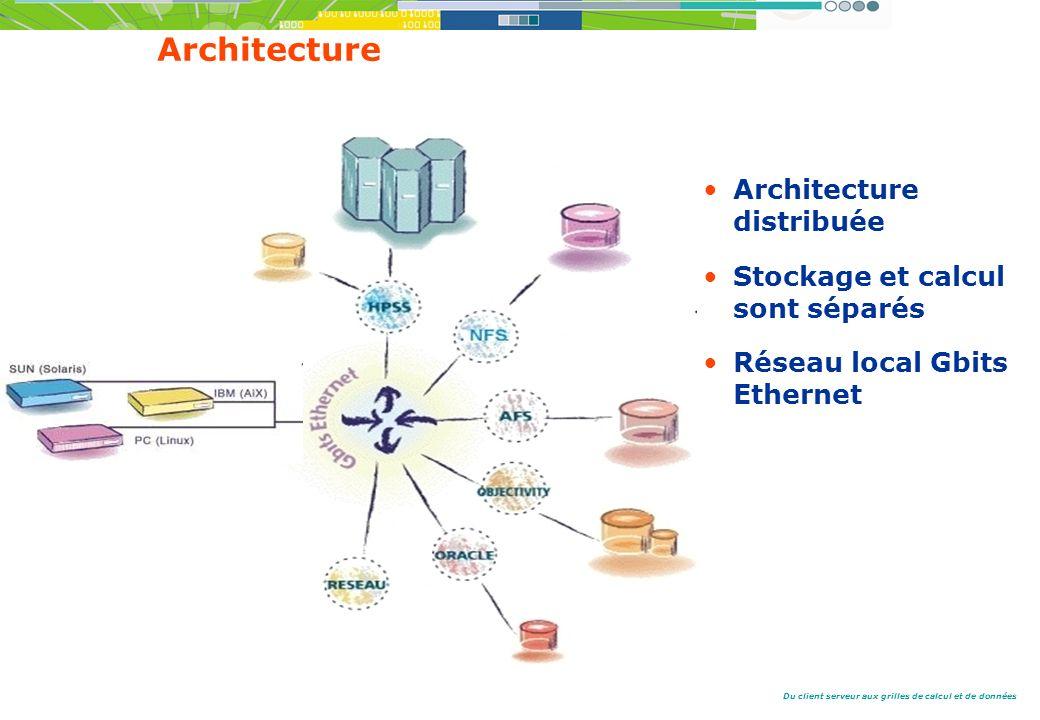 Du client serveur aux grilles de calcul et de données Architecture Architecture distribuée Stockage et calcul sont séparés Réseau local Gbits Ethernet