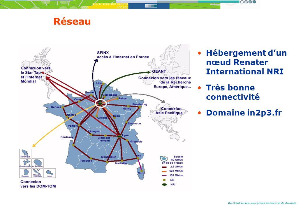 Du client serveur aux grilles de calcul et de données Réseau Hébergement dun nœud Renater International NRI Très bonne connectivité Domaine in2p3.fr