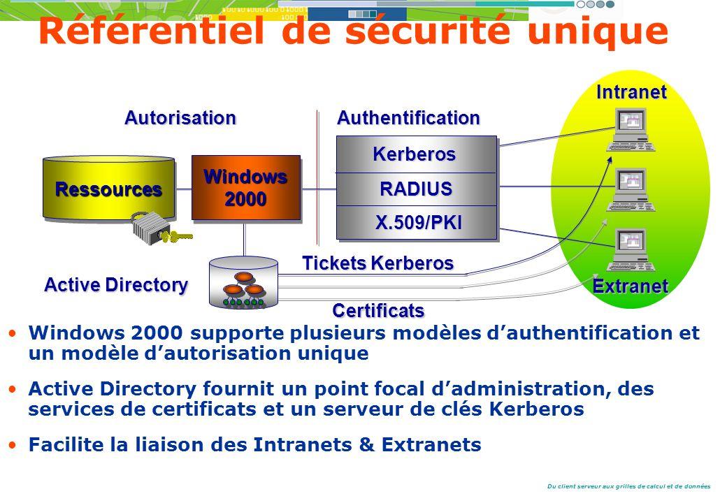 Du client serveur aux grilles de calcul et de données Windows2000Windows2000RessourcesRessources Kerberos RADIUS X.509/PKI Certificats AuthentificationAutorisation Active Directory Référentiel de sécurité unique Intranet Extranet Tickets Kerberos Windows 2000 supporte plusieurs modèles dauthentification et un modèle dautorisation unique Active Directory fournit un point focal dadministration, des services de certificats et un serveur de clés Kerberos Facilite la liaison des Intranets & Extranets
