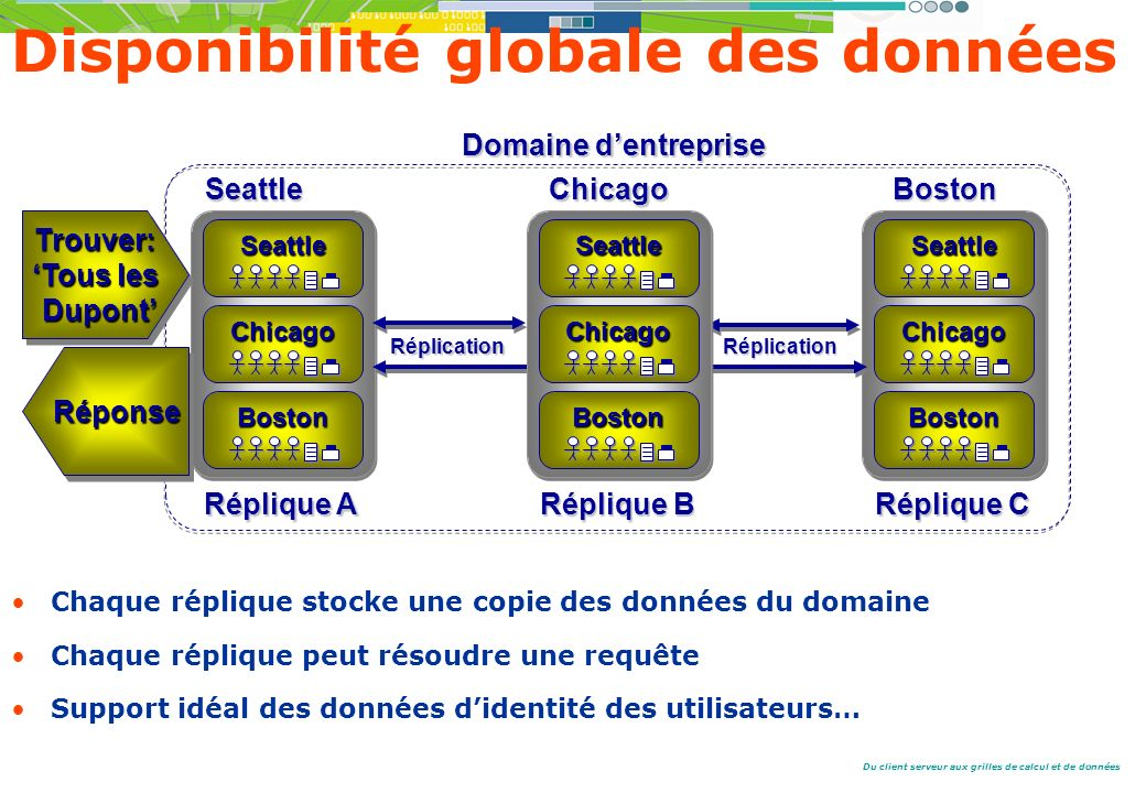 Du client serveur aux grilles de calcul et de données Réplique A Boston Seattle SeattleChicago Seattle Réplique C Boston Boston BostonChicago Seattle