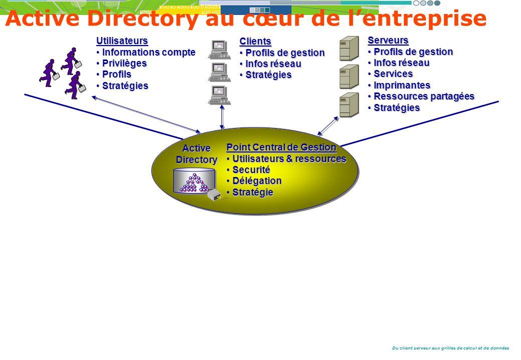 Du client serveur aux grilles de calcul et de données Active Directory au cœur de lentreprise Utilisateurs Informations compteInformations compte PrivilègesPrivilèges ProfilsProfils StratégiesStratégies Clients Profils de gestionProfils de gestion Infos réseauInfos réseau StratégiesStratégies Serveurs Profils de gestionProfils de gestion Infos réseauInfos réseau ServicesServices ImprimantesImprimantes Ressources partagéesRessources partagées StratégiesStratégies Point Central de Gestion Utilisateurs & ressourcesUtilisateurs & ressources SecuritéSecurité DélégationDélégation StratégieStratégie ActiveDirectory