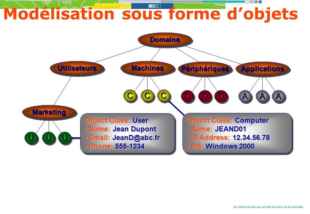 Du client serveur aux grilles de calcul et de données UUUUUU AAAAAA Modélisation sous forme dobjets DomaineDomaine UtilisateursUtilisateursMachinesMachines ApplicationsApplications CCCCCC MarketingMarketing PériphériquesPériphériques DDDDDD Object Class: User Name: Jean DupontName: Jean Dupont Email: JeanD@abc.frEmail: JeanD@abc.fr Phone: 555-1234Phone: 555-1234 Object Class: User Name: Jean DupontName: Jean Dupont Email: JeanD@abc.frEmail: JeanD@abc.fr Phone: 555-1234Phone: 555-1234 Object Class: Computer Name: JEAND01Name: JEAND01 IP Address: 12.34.56.78IP Address: 12.34.56.78 OS: Windows 2000OS: Windows 2000 Object Class: Computer Name: JEAND01Name: JEAND01 IP Address: 12.34.56.78IP Address: 12.34.56.78 OS: Windows 2000OS: Windows 2000