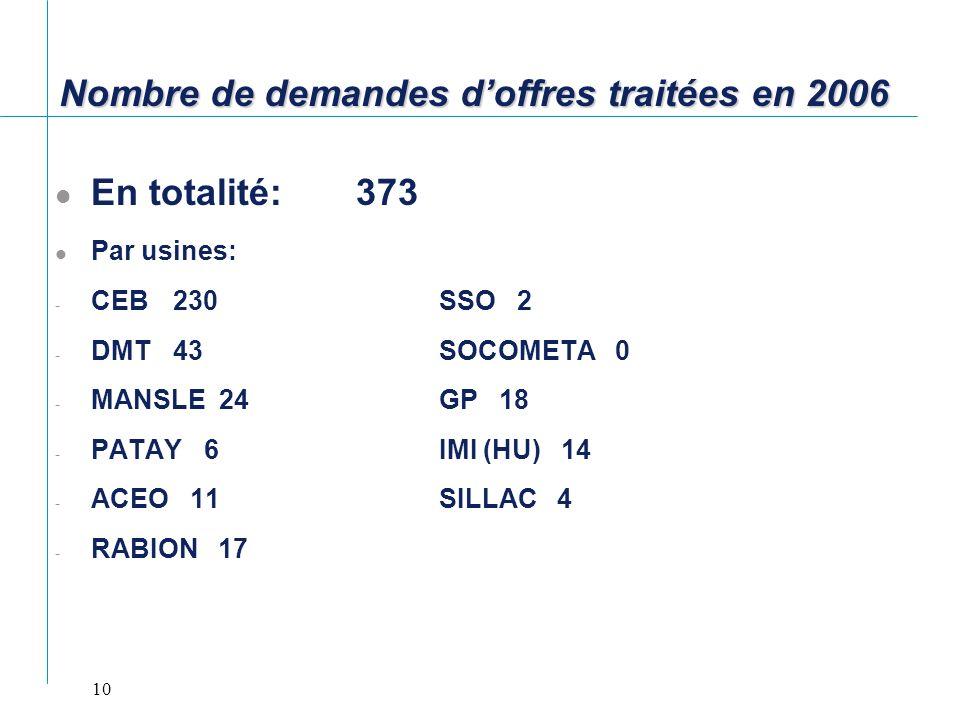 10 Nombre de demandes doffres traitées en 2006 En totalité: 373 Par usines: - CEB 230SSO 2 - DMT 43 SOCOMETA 0 - MANSLE 24GP 18 - PATAY 6IMI (HU) 14 -