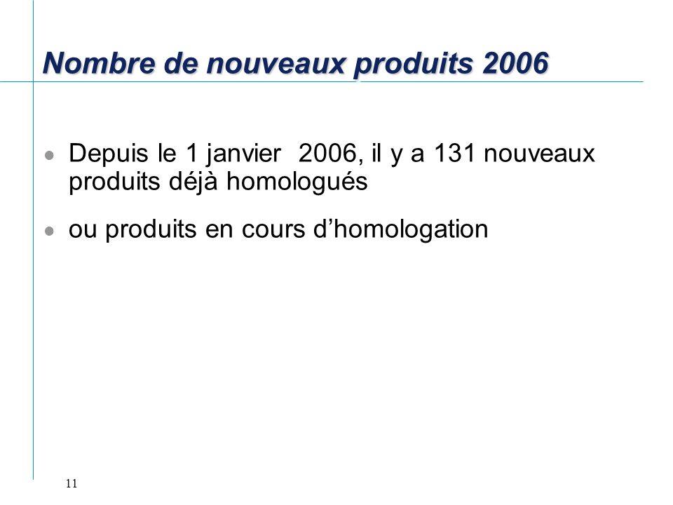 11 Nombre de nouveaux produits 2006 Depuis le 1 janvier 2006, il y a 131 nouveaux produits déjà homologués ou produits en cours dhomologation