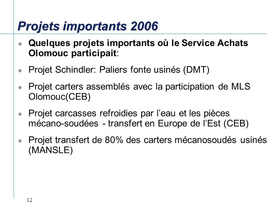 12 Projets importants 2006 Quelques projets importants où le Service Achats Olomouc participait: Projet Schindler: Paliers fonte usinés (DMT) Projet c