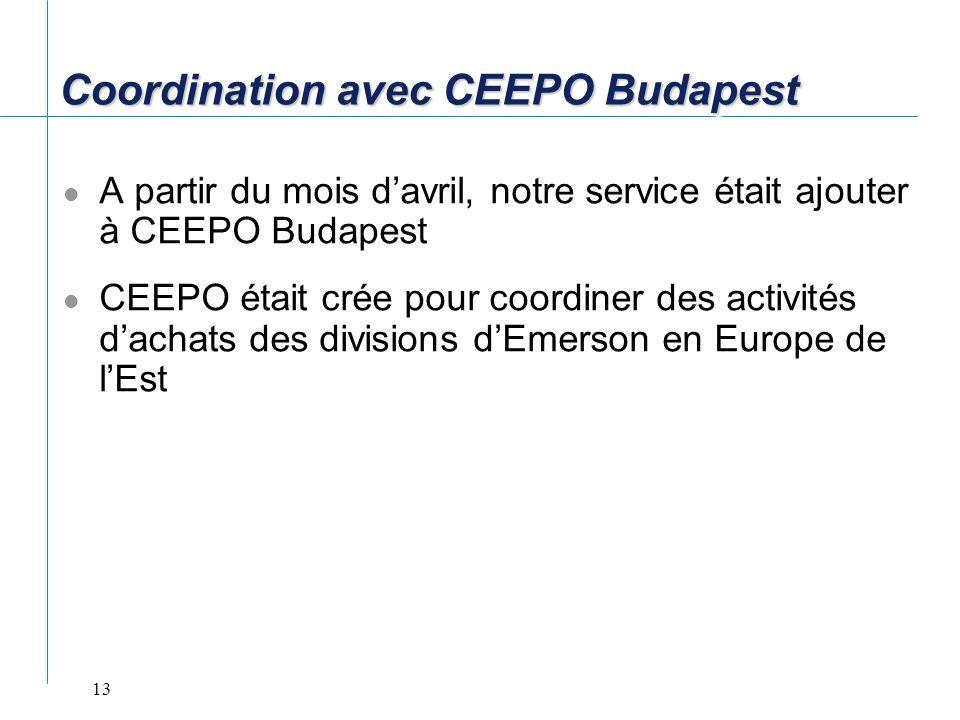 13 Coordination avec CEEPO Budapest A partir du mois davril, notre service était ajouter à CEEPO Budapest CEEPO était crée pour coordiner des activité