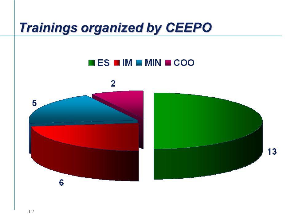 17 Trainings organized by CEEPO