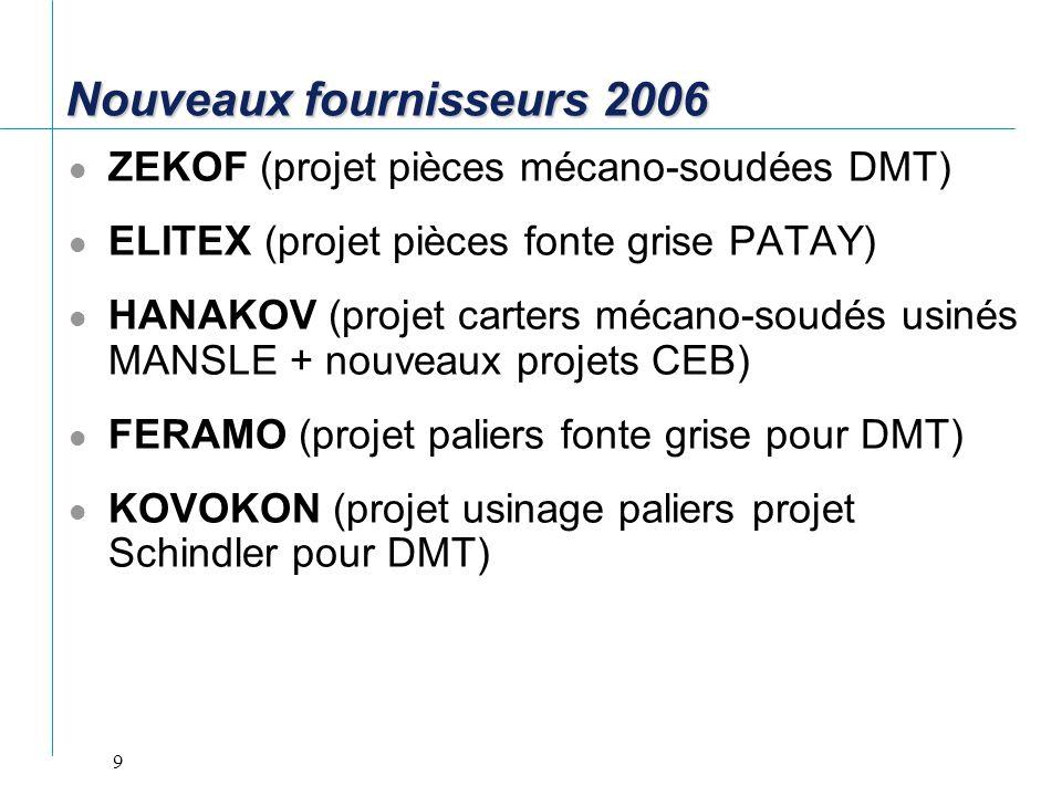 9 Nouveaux fournisseurs 2006 ZEKOF (projet pièces mécano-soudées DMT) ELITEX (projet pièces fonte grise PATAY) HANAKOV (projet carters mécano-soudés u