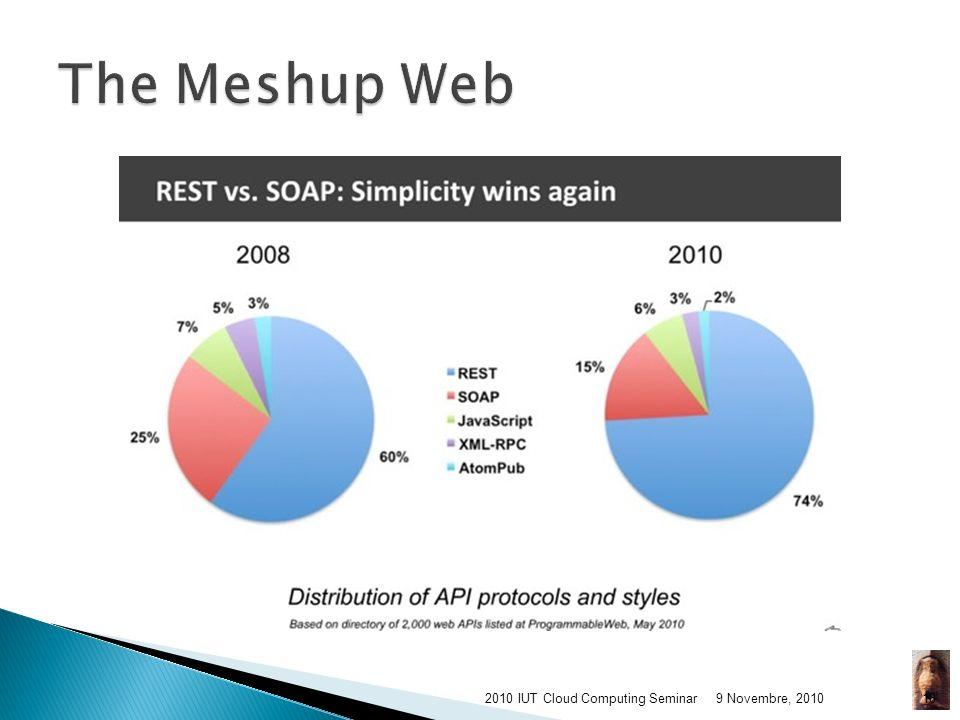 Le Réseau Social Linformatique dans le nuage La Mobilité (iPhone + iPad vs. Android) Le Géopositionnement Le REST API 9 Novembre, 20102010 IUT Cloud C