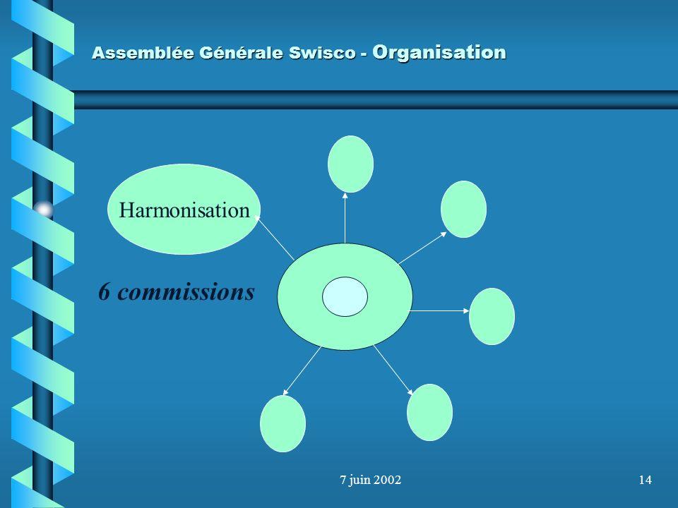 7 juin 200213 Assemblée Générale Swisco - Organisation 6 commissions