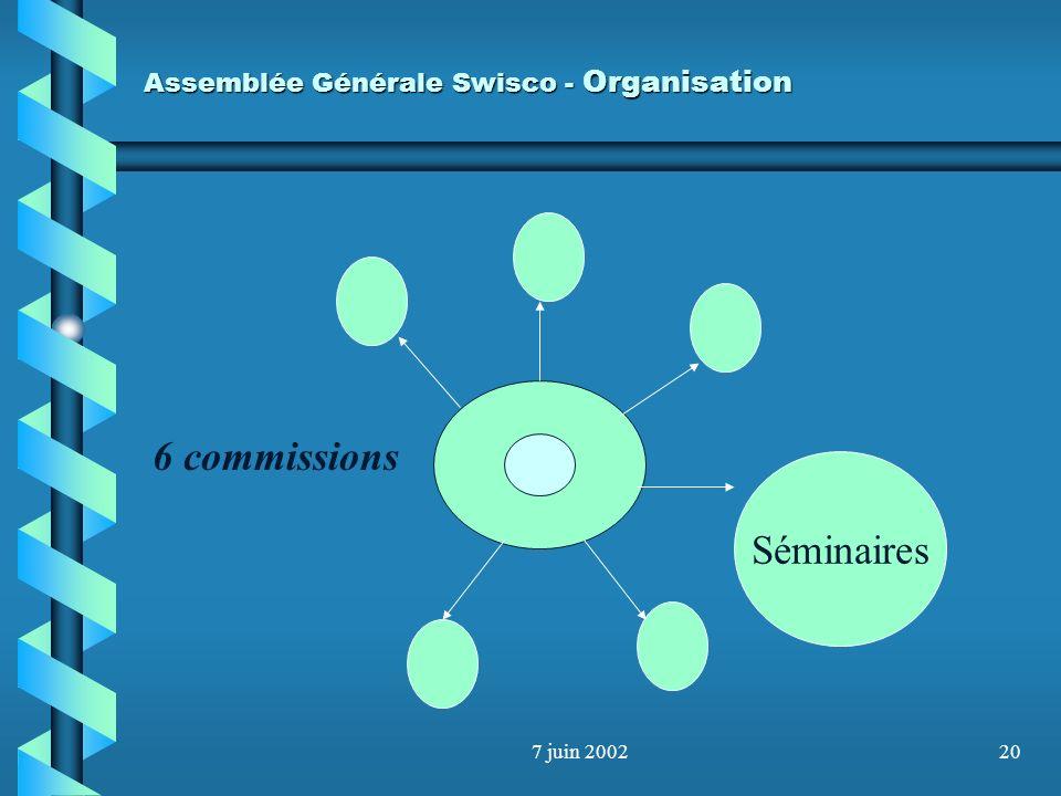 7 juin 200219 Assemblée Générale Swisco - Organisation Titre Promotion Ecoles,uni,HEG, etc Reconnaissance européenne Etc Budget : 40000.-